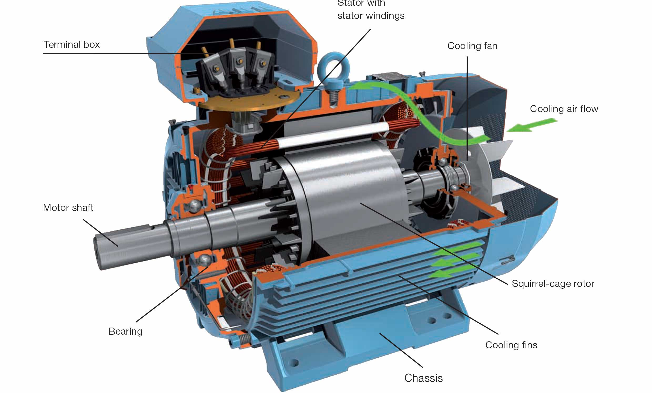 Abb Motors  U2013 Abb Motors Uae U2013 Abb Motor Distributor  U2013 Abb Motor Stockiest  U2013 Abb Motor Supplier